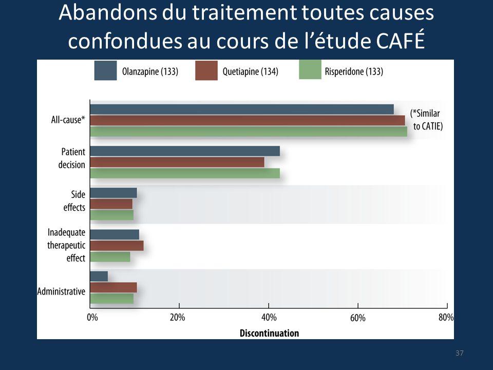 Abandons du traitement toutes causes confondues au cours de l'étude CAFÉ 37