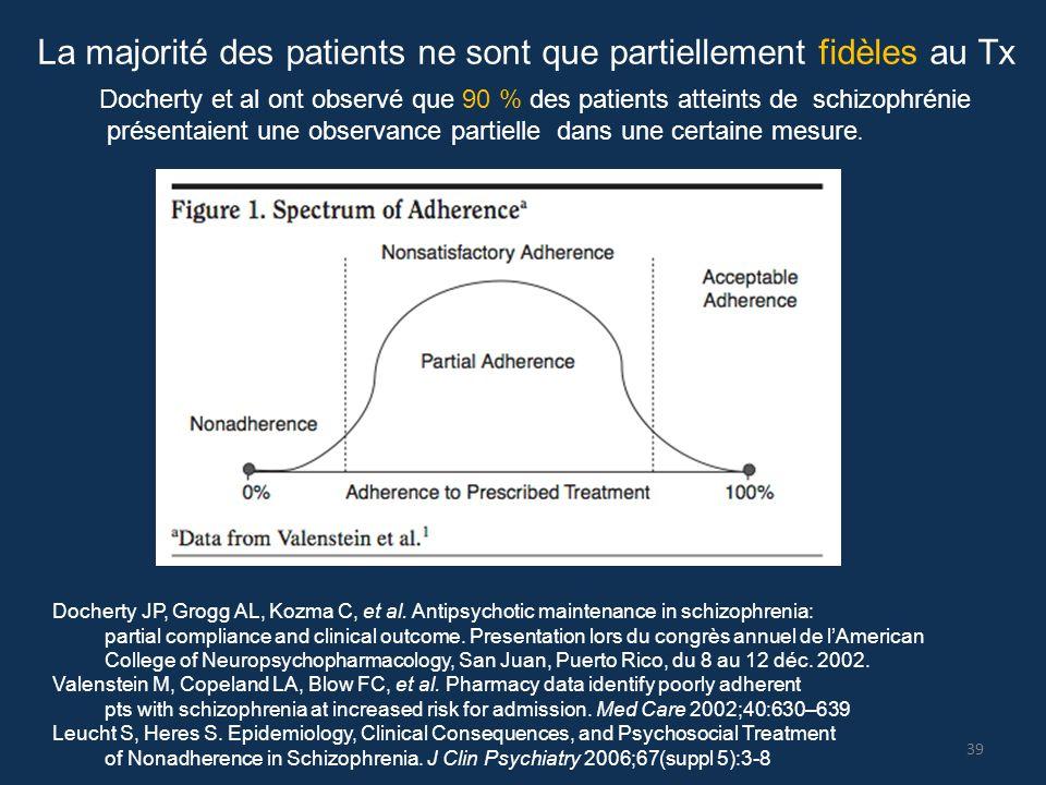 La majorité des patients ne sont que partiellement fidèles au Tx Docherty JP, Grogg AL, Kozma C, et al. Antipsychotic maintenance in schizophrenia: pa