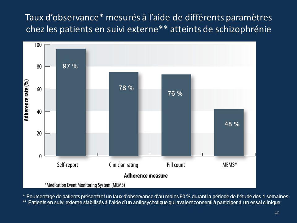 Taux d'observance* mesurés à l'aide de différents paramètres chez les patients en suivi externe** atteints de schizophrénie * Pourcentage de patients