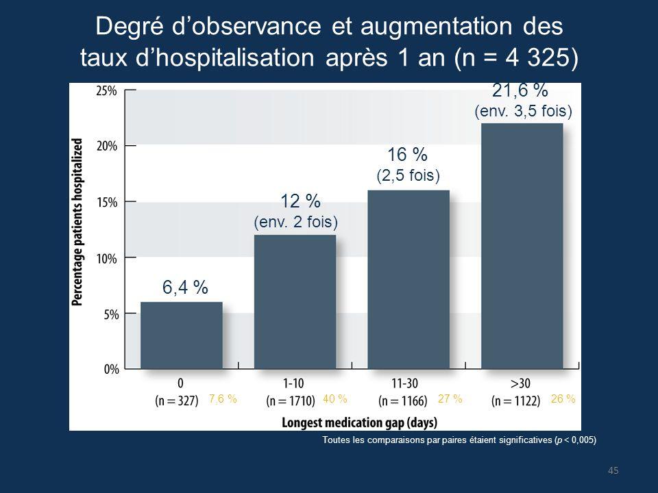 Degré d'observance et augmentation des taux d'hospitalisation après 1 an (n = 4 325) Toutes les comparaisons par paires étaient significatives (p < 0,