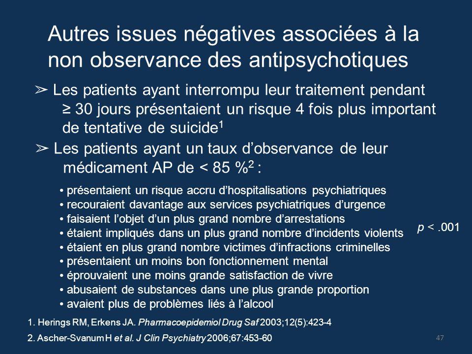 Autres issues négatives associées à la non observance des antipsychotiques ➢ Les patients ayant interrompu leur traitement pendant ≥ 30 jours présenta