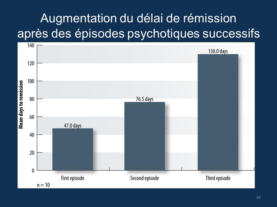 Augmentation du délai de rémission après des épisodes psychotiques successifs 48