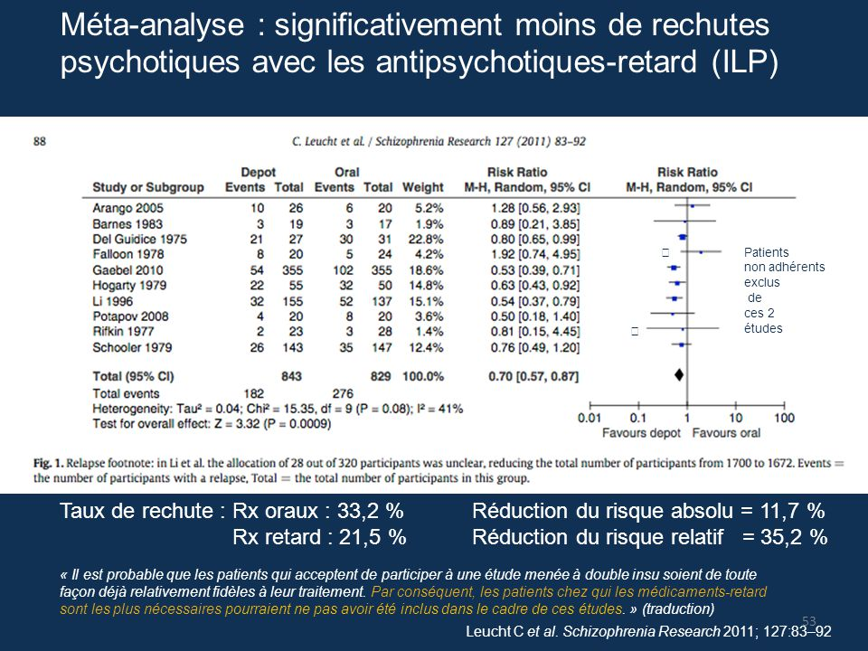 Méta-analyse : significativement moins de rechutes psychotiques avec les antipsychotiques-retard (ILP) Leucht C et al. Schizophrenia Research 2011; 12