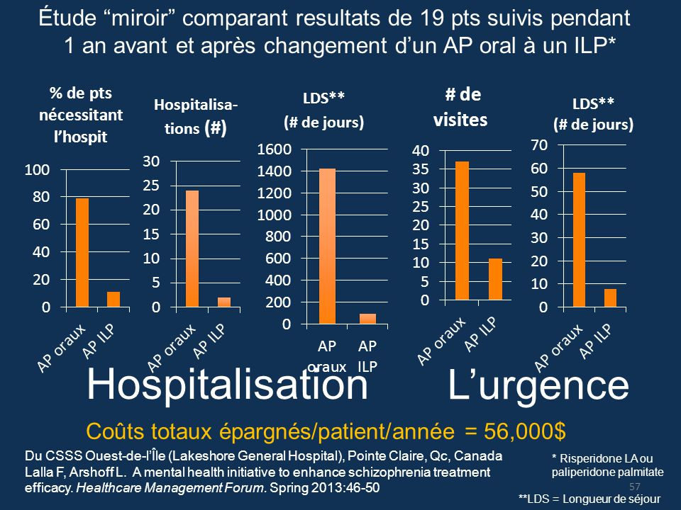 """L'urgence Hospitalisation **LDS = Longueur de séjour Étude """"miroir"""" comparant resultats de 19 pts suivis pendant 1 an avant et après changement d'un A"""