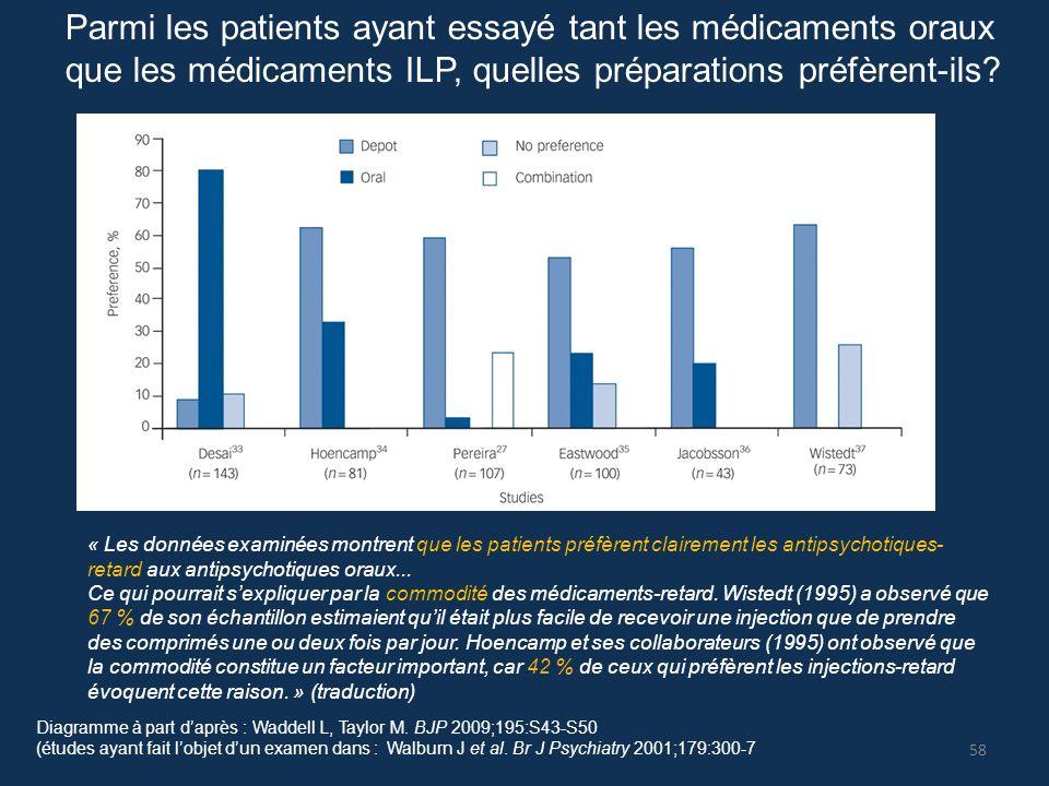 Diagramme à part d'après : Waddell L, Taylor M. BJP 2009;195:S43-S50 (études ayant fait l'objet d'un examen dans : Walburn J et al. Br J Psychiatry 20