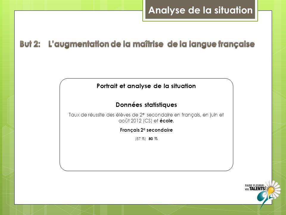 Analyse de la situation Portrait et analyse de la situation Données statistiques Taux de réussite des élèves de 2 e secondaire en français, en juin et août 2012 (CS) et école.