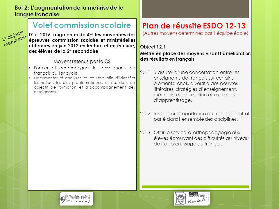 Plan de réussite ESDO 12-13 (Autres moyens déterminés par l'équipe école) Objectif 2.1 Mettre en place des moyens visant l'amélioration des résultats en français.