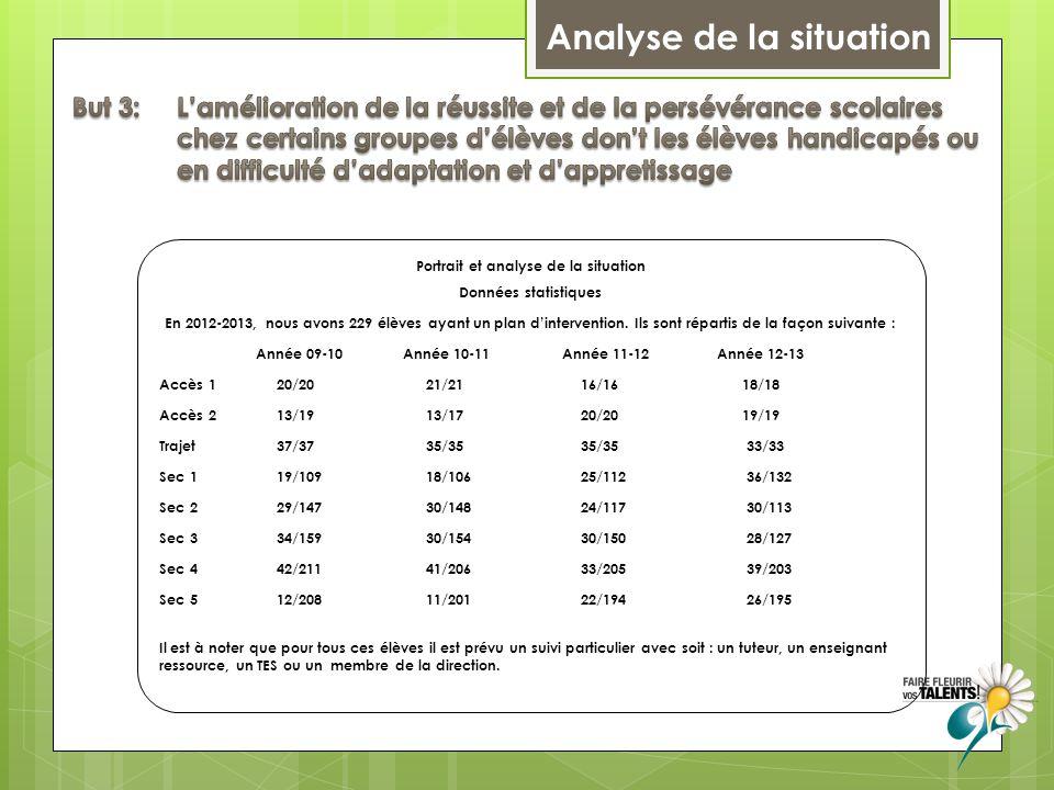 Analyse de la situation Portrait et analyse de la situation Données statistiques En 2012-2013, nous avons 229 élèves ayant un plan d'intervention.