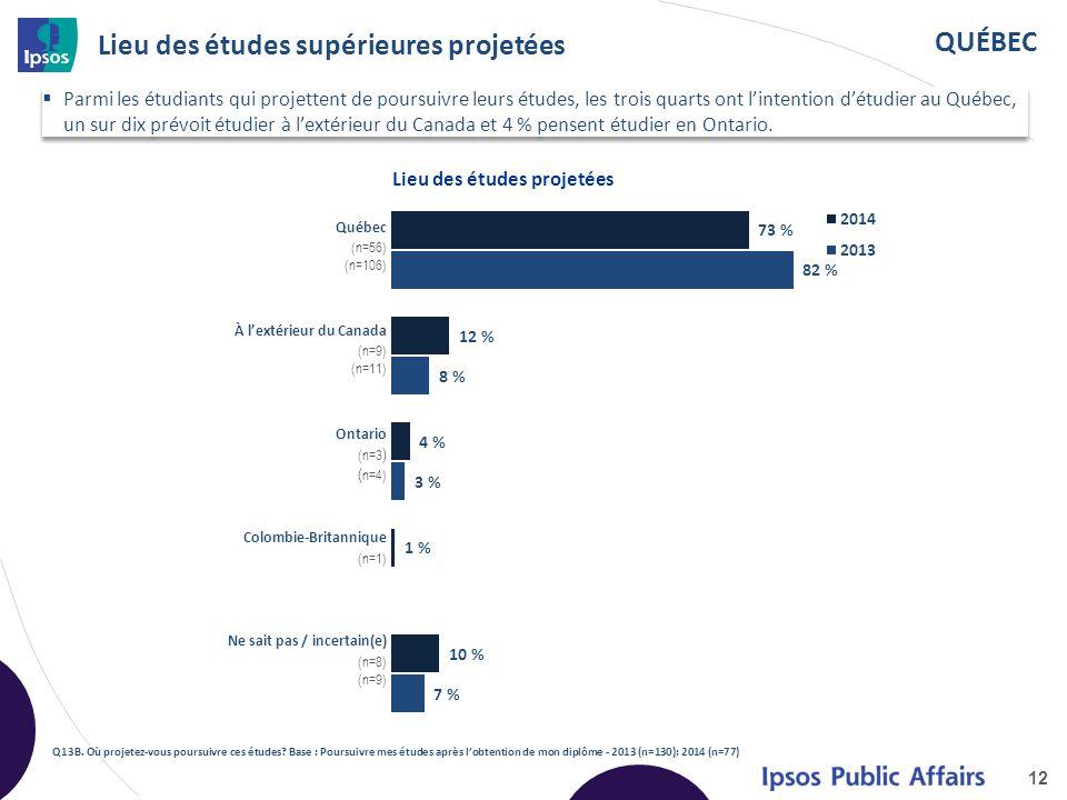 QUÉBEC Lieu des études supérieures projetées 12 Q13B.