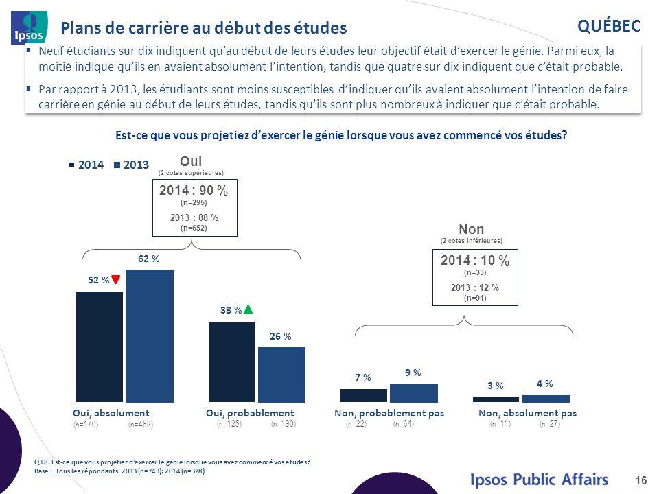 QUÉBEC Plans de carrière au début des études 16 Q18.