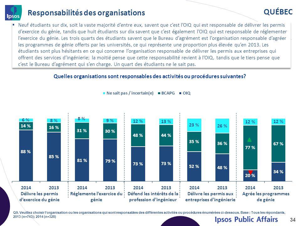 QUÉBEC Responsabilités des organisations 34 Quelles organisations sont responsables des activités ou procédures suivantes? Q9. Veuillez choisir l'orga