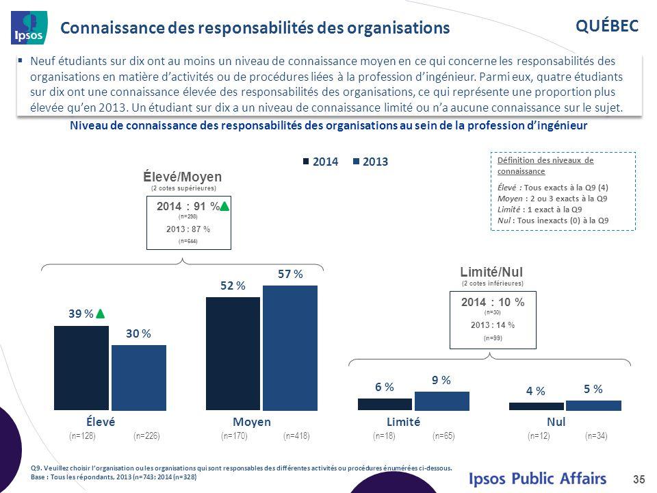 QUÉBEC Connaissance des responsabilités des organisations 35 Niveau de connaissance des responsabilités des organisations au sein de la profession d'ingénieur Élevé/Moyen (2 cotes supérieures) Limité/Nul (2 cotes inférieures) 2014 : 91 % (n=298) 2013 : 87 % (n=644) x 2014 : 10 % (n=30) 2013 : 14 % (n=99) x Élevé (n=128) (n=226) Moyen (n=170) (n=418) Limité (n=18) (n=65) Nul (n=12) (n=34) Définition des niveaux de connaissance Élevé : Tous exacts à la Q9 (4) Moyen : 2 ou 3 exacts à la Q9 Limité : 1 exact à la Q9 Nul : Tous inexacts (0) à la Q9 Q9.
