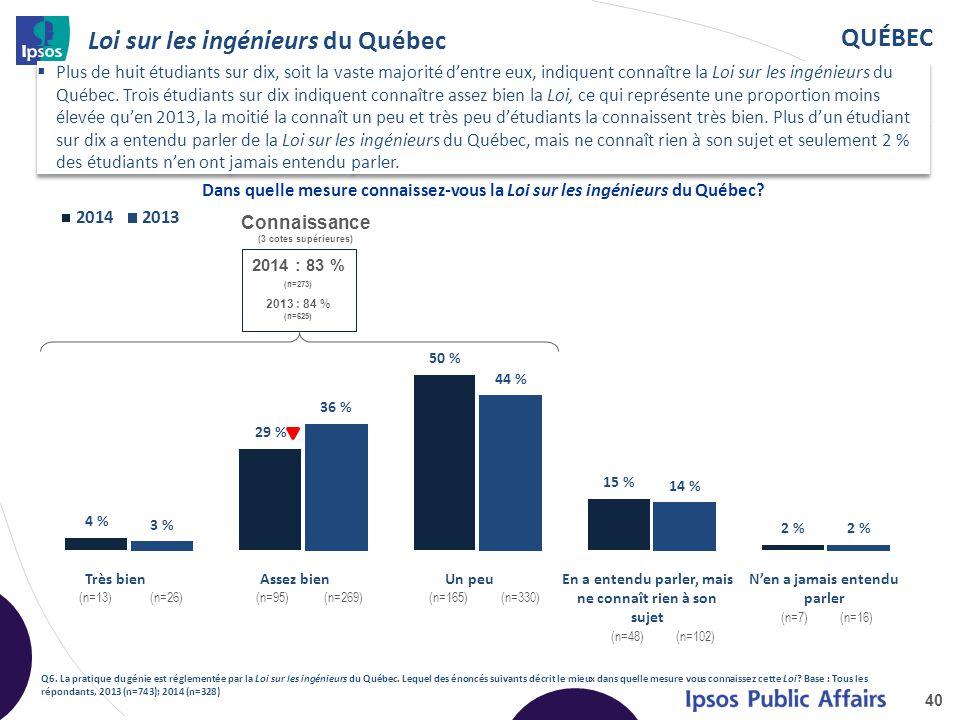 QUÉBEC Loi sur les ingénieurs du Québec 40 Q6. La pratique du génie est réglementée par la Loi sur les ingénieurs du Québec. Lequel des énoncés suivan