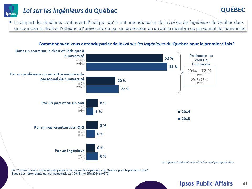 QUÉBEC Loi sur les ingénieurs du Québec 41 Q7. Comment avez-vous entendu parler de la Loi sur les ingénieurs du Québec pour la première fois? Base : L
