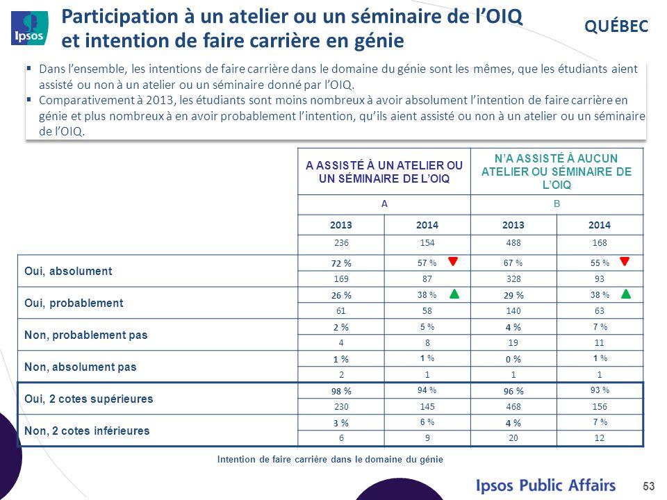 QUÉBEC Participation à un atelier ou un séminaire de l'OIQ et intention de faire carrière en génie 53 A ASSISTÉ À UN ATELIER OU UN SÉMINAIRE DE L'OIQ N'A ASSISTÉ À AUCUN ATELIER OU SÉMINAIRE DE L'OIQ AB 2013201420132014 236154488168 Oui, absolument 72 % 57 %67 %55 % 1698732893 Oui, probablement 26 % 38 % 29 % 38 % 615814063 Non, probablement pas 2 % 5 % 4 % 7 % 481911 Non, absolument pas 1 % 0 % 1 % 2111 Oui, 2 cotes supérieures 98 % 94 % 96 % 93 % 230145468156 Non, 2 cotes inférieures 3 % 6 % 4 % 7 % 692012 Intention de faire carrière dans le domaine du génie  Dans l'ensemble, les intentions de faire carrière dans le domaine du génie sont les mêmes, que les étudiants aient assisté ou non à un atelier ou un séminaire donné par l'OIQ.