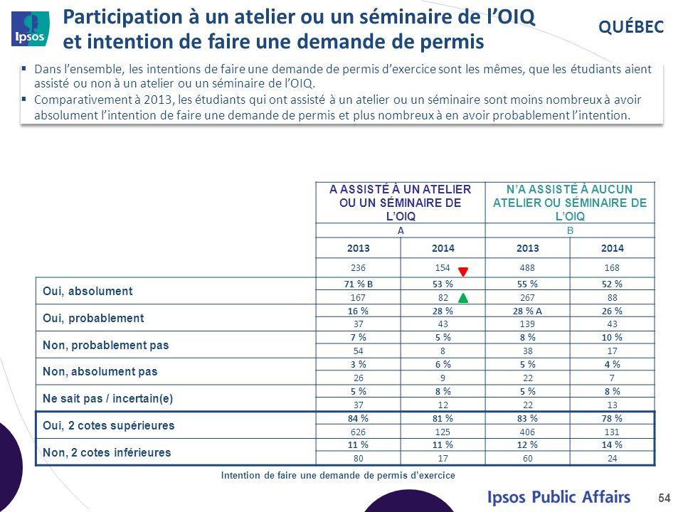 QUÉBEC Participation à un atelier ou un séminaire de l'OIQ et intention de faire une demande de permis 54 A ASSISTÉ À UN ATELIER OU UN SÉMINAIRE DE L'OIQ N'A ASSISTÉ À AUCUN ATELIER OU SÉMINAIRE DE L'OIQ AB 2013201420132014 236154488168 Oui, absolument 71 % B53 %55 %52 % 1678226788 Oui, probablement 16 %28 %28 % A26 % 374313943 Non, probablement pas 7 %5 %8 %10 % 5483817 Non, absolument pas 3 %6 %5 %4 % 269227 Ne sait pas / incertain(e) 5 %8 %5 %8 % 37122213 Oui, 2 cotes supérieures 84 %81 %83 %78 % 626125406131 Non, 2 cotes inférieures 11 % 12 %14 % 80176024 Intention de faire une demande de permis d'exercice  Dans l'ensemble, les intentions de faire une demande de permis d'exercice sont les mêmes, que les étudiants aient assisté ou non à un atelier ou un séminaire de l'OIQ.