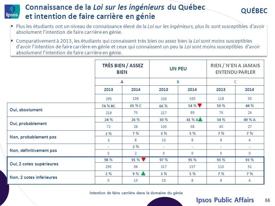 QUÉBEC Connaissance de la Loi sur les ingénieurs du Québec et intention de faire carrière en génie TRÈS BIEN / ASSEZ BIEN UN PEU RIEN / N'EN A JAMAIS ENTENDU PARLER ABC 201320142013201420132014 295 108 330 16511855 Oui, absolument 74 % BC 65 % C 66 % 54 %59 %44 % 218 70 217 897024 Oui, probablement 24 % 26 %30 %41 % A34 %49 % A 72 28100684027 Non, probablement pas 2 % 7 %3 %5 %7 % 5 810884 Non, définitivement pas -2 %---- 020000 Oui, 2 cotes supérieures 98 %91 %97 %95 %93 % 2909831715711051 Non, 2 cotes inférieures 2 %9 %3 %5 %7 % 510 884 56 Intention de faire carrière dans le domaine du génie  Plus les étudiants ont un niveau de connaissance élevé de la Loi sur les ingénieurs, plus ils sont susceptibles d'avoir absolument l'intention de faire carrière en génie.