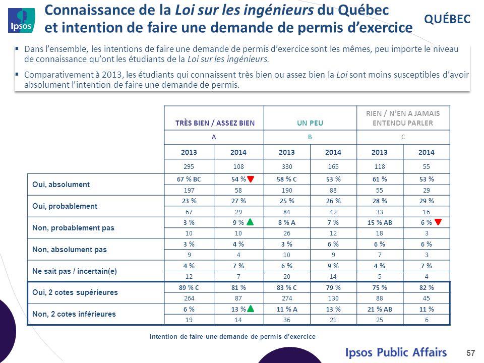 QUÉBEC Connaissance de la Loi sur les ingénieurs du Québec et intention de faire une demande de permis d'exercice 57 TRÈS BIEN / ASSEZ BIENUN PEU RIEN / N'EN A JAMAIS ENTENDU PARLER ABC 201320142013201420132014 29510833016511855 Oui, absolument 67 % BC54 %58 % C53 %61 %53 % 19758190885529 Oui, probablement 23 %27 %25 %26 %28 %29 % 672984423316 Non, probablement pas 3 %9 %8 % A7 %15 % AB6 % 10 2612183 Non, absolument pas 3 %4 %3 %6 % 9410973 Ne sait pas / incertain(e) 4 %7 %6 %9 %4 %7 % 127201454 Oui, 2 cotes supérieures 89 % C81 %83 % C79 %75 %82 % 264872741308845 Non, 2 cotes inférieures 6 %13 %11 % A13 %21 % AB11 % 19143621256 Intention de faire une demande de permis d'exercice  Dans l'ensemble, les intentions de faire une demande de permis d'exercice sont les mêmes, peu importe le niveau de connaissance qu'ont les étudiants de la Loi sur les ingénieurs.