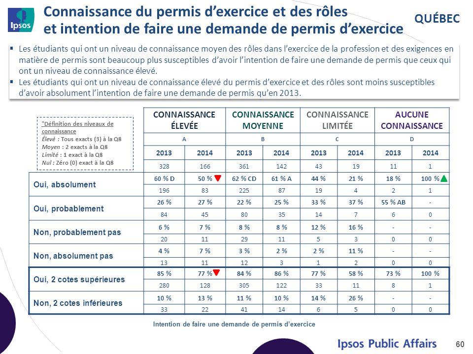 QUÉBEC Connaissance du permis d'exercice et des rôles et intention de faire une demande de permis d'exercice 60 Intention de faire une demande de permis d'exercice CONNAISSANCE ÉLEVÉE CONNAISSANCE MOYENNE CONNAISSANCE LIMITÉE AUCUNE CONNAISSANCE ABCD 20132014201320142013201420132014 3281663611424319111 Oui, absolument 60 % D50 %62 % CD61 % A44 %21 %18 %100 % 196832258719421 Oui, probablement 26 %27 %22 %25 %33 %37 %55 % AB- 8445803514760 Non, probablement pas 6 %7 %8 % 12 %16 %-- 201129115300 Non, absolument pas 4 %7 %3 %2 % 11 %-- 13111231200 Oui, 2 cotes supérieures 85 %77 %84 %86 %77 %58 %73 %100 % 280128305122331181 Non, 2 cotes inférieures 10 %13 %11 %10 %14 %26 %-- 332241146500 * Définition des niveaux de connaissance Élevé : Tous exacts (3) à la Q8 Moyen : 2 exacts à la Q8 Limité : 1 exact à la Q8 Nul : Zéro (0) exact à la Q8  Les étudiants qui ont un niveau de connaissance moyen des rôles dans l'exercice de la profession et des exigences en matière de permis sont beaucoup plus susceptibles d'avoir l'intention de faire une demande de permis que ceux qui ont un niveau de connaissance élevé.