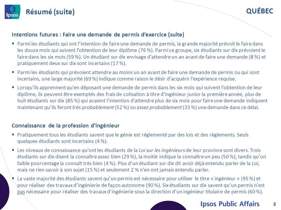 QUÉBEC Résumé (suite) Intentions futures : Faire une demande de permis d'exercice (suite)  Parmi les étudiants qui ont l'intention de faire une deman