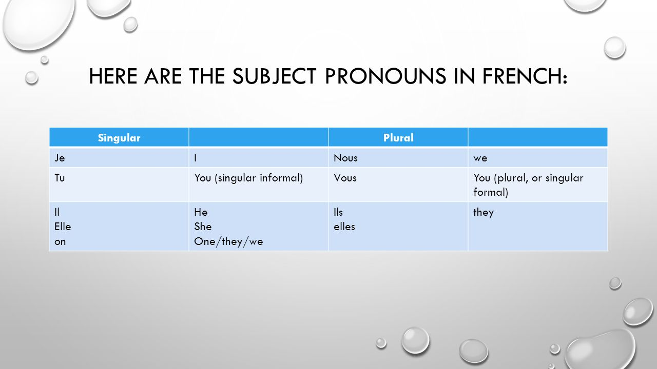 HERE ARE THE SUBJECT PRONOUNS IN FRENCH: SingularPlural JeINouswe TuYou (singular informal)VousYou (plural, or singular formal) Il Elle on He She One/they/we Ils elles they