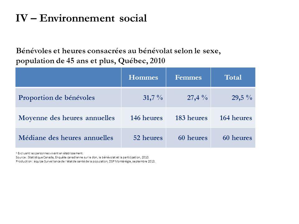 HommesFemmesTotal Proportion de bénévoles31,7 %27,4 %29,5 % Moyenne des heures annuelles146 heures183 heures164 heures Médiane des heures annuelles52 heures60 heures Bénévoles et heures consacrées au bénévolat selon le sexe, population de 45 ans et plus, Québec, 2010 1 Excluant les personnes vivant en établissement.