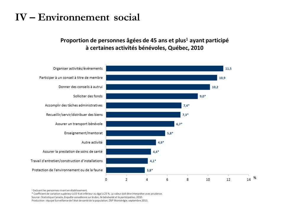 IV – Environnement social