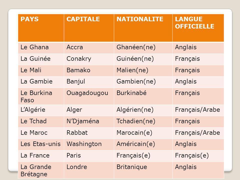 PAYSCAPITALENATIONALITELANGUE OFFICIELLE Le GhanaAccraGhanéen(ne)Anglais La GuinéeConakryGuinéen(ne)Français Le MaliBamakoMalien(ne)Français La GambieBanjulGambien(ne)Anglais Le Burkina Faso OuagadougouBurkinabéFrançais L'AlgérieAlgerAlgérien(ne)Français/Arabe Le TchadN'DjaménaTchadien(ne)Français Le MarocRabbatMarocain(e)Français/Arabe Les Etas-unisWashingtonAméricain(e)Anglais La FranceParisFrançais(e) La Grande Brétagne LondreBritaniqueAnglais