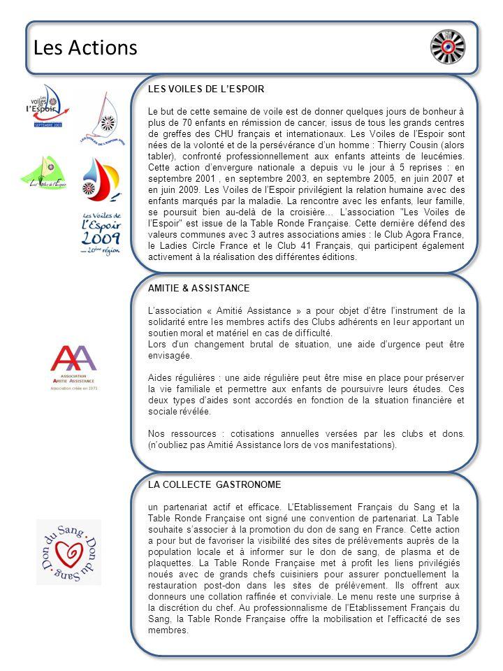 Les Comités COMITE REGIONAL il est composé des présidents de tables locales de la région, et du bureau de région (président, Past-Président, vice-président, trésorier, secrétaire, IRO, présidents de districts, rédacteur, webmaster).