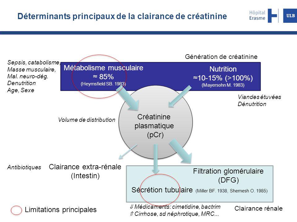 Déterminants principaux de la clairance de créatinine Métabolisme musculaire ≈ 85% (Heymsfield SB. 1983) Nutrition ≈10-15% (>100%) (Mayersohn M. 1983)