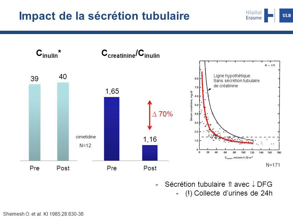N=12 N=171 Ligne hypothétique Sans sécrétion tubulaire de créatinine Shemesh O. et al. KI 1985;28:830-38 cimetidine Impact de la sécrétion tubulaire -