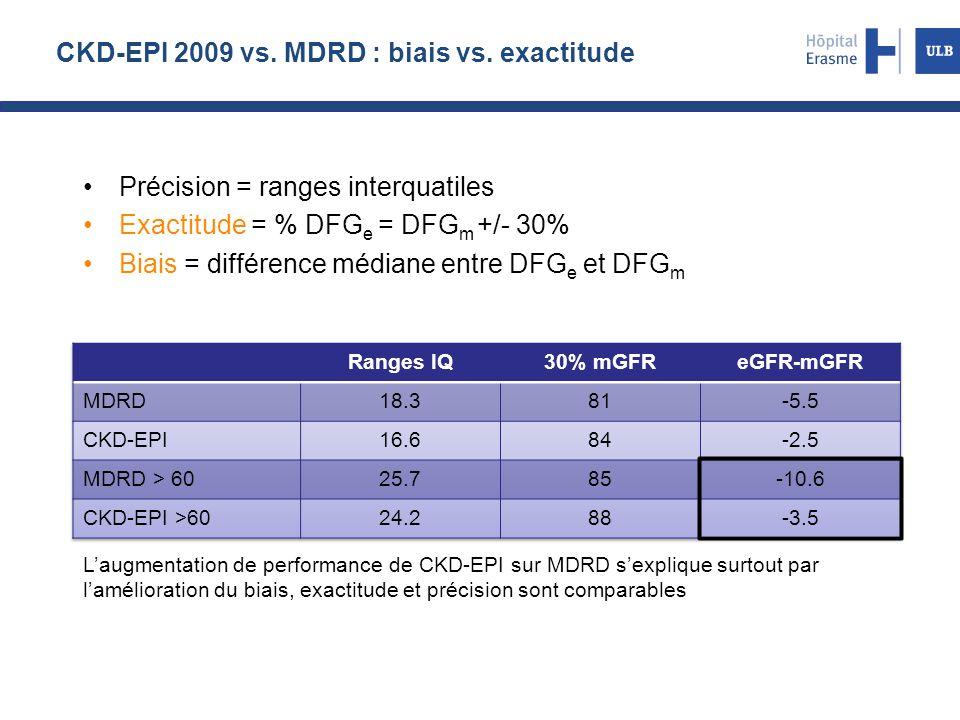 CKD-EPI 2009 vs. MDRD : biais vs. exactitude Précision = ranges interquatiles Exactitude = % DFG e = DFG m +/- 30% Biais = différence médiane entre DF