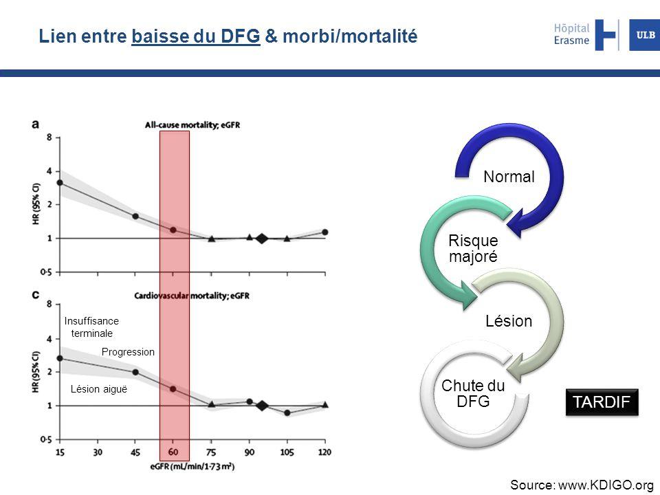 Lien entre baisse du DFG & morbi/mortalité Source: www.KDIGO.org Normal Risque majoré Lésion Chute du DFG TARDIF Insuffisance terminale Lésion aiguë P