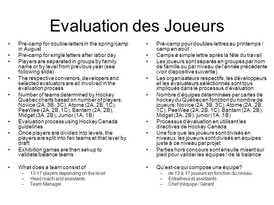 Pre-camp for double-letters in the spring/camp in August Pre-camp for single letters after labor day Players are separated in groups by family name or by level from previous year (see following slide) The respective convenors, developers and selected evaluators are all involved in the evaluation process Number of teams determined by Hockey Quebec charts based on number of players: Novice (2A, 3B, 3C), Atome (2A, 2B, 1C), PeeWee (2A, 2B, 1C), Bantam (2A, 2B), Midget (3A, 2B), Junior (1A, 1B) Evaluation process using Hockey Canada guidelines Once players are divided into levels, the players are split into fair teams at that level by draft Exhibition games are then set-up to validate/balance teams What does a team consist of –13-17 players depending on the level –Head coach and assistants –Team Manager Evaluation des Joueurs Pré-camp pour doubles-lettres au printemps / camp en août Camps à simple lettre après la fête du travail Les joueurs sont séparés en groupes par nom de famille ou par niveau de l année précédente (voir diapositive suivante) Les organisateurs respectifs, les développeurs et les évaluateurs sélectionnés sont tous impliqués dans le processus d évaluation Nombre d équipes déterminées par cartes de hockey du Québec en fonction du nombre de joueurs: Novice (2A, 3B, 3C), Atome (2A, 2B, 1C), PeeWee (2A, 2B, 1C), Bantam (2A, 2B), Midget (3A, 2B), junior (1A, 1B) Processus d évaluation en utilisant les directives de Hockey Canada Une fois que les joueurs sont divisés en niveaux, les joueurs sont divisés en équipes juste à ce niveau par projet Parties hors concours sont ensuite misent sur pied pour valider les équipes / de la balance Qu est-ce qui compose une équipe.