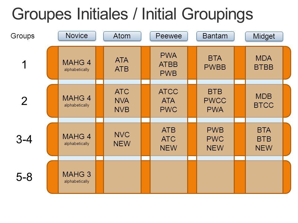 Novice Atom Peewee Bantam Midget MAHG 4 alphabetically MAHG 4 alphabetically MAHG 4 alphabetically MAHG 3 alphabetically ATA ATB ATC NVA NVB NVC NEW PWA ATBB PWB ATCC ATA PWC ATB ATC NEW BTA PWBB BTB PWCC PWA PWB PWC NEW MDA BTBB MDB BTCC BTA BTB NEW Groups 1 2 3-4 5-8 Groupes Initiales / Initial Groupings