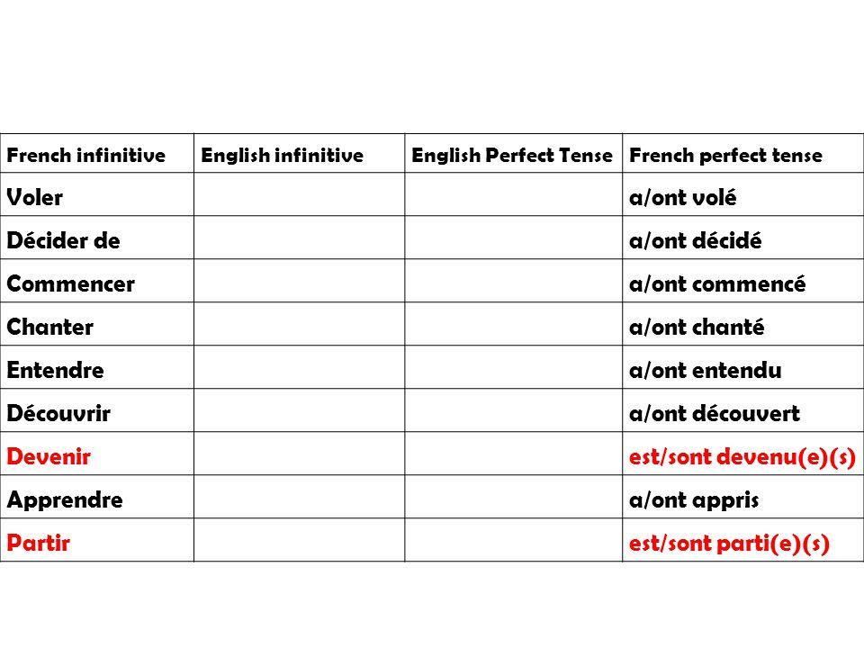 A- il a volé B- il a décidé de C- il a commencé D- il a chanté E- il a entendu F- il a découvert G- il est devenu H- il a appris I- il est parti 1- he sang 2- he became 3- he stole 4- he discovered 5- he learnt 6- he decided to 7- he left 8- he heard 9- he started Match up each French verb to the correct English translation