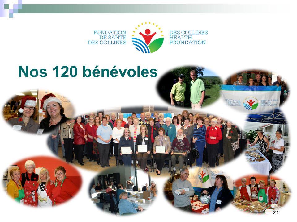 Nos 120 bénévoles 21