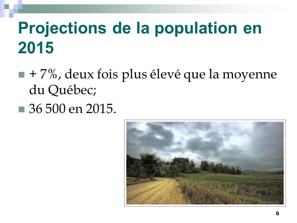 Projections de la population en 2015 + 7%, deux fois plus élevé que la moyenne du Québec; 36 500 en 2015.