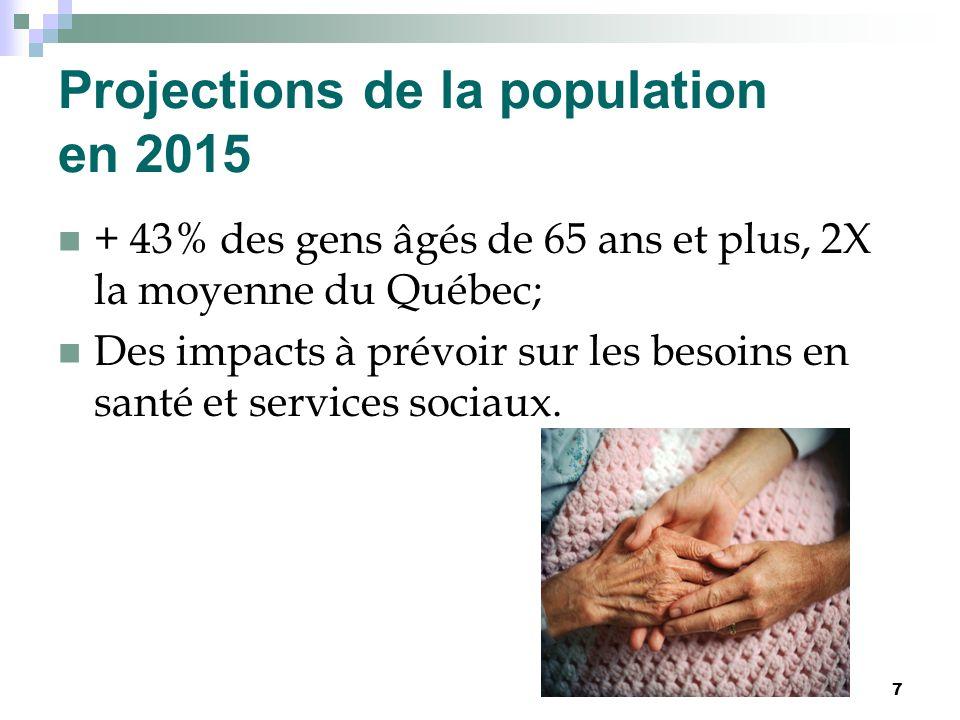 Projections de la population en 2015 + 43% des gens âgés de 65 ans et plus, 2X la moyenne du Québec; Des impacts à prévoir sur les besoins en santé et services sociaux.