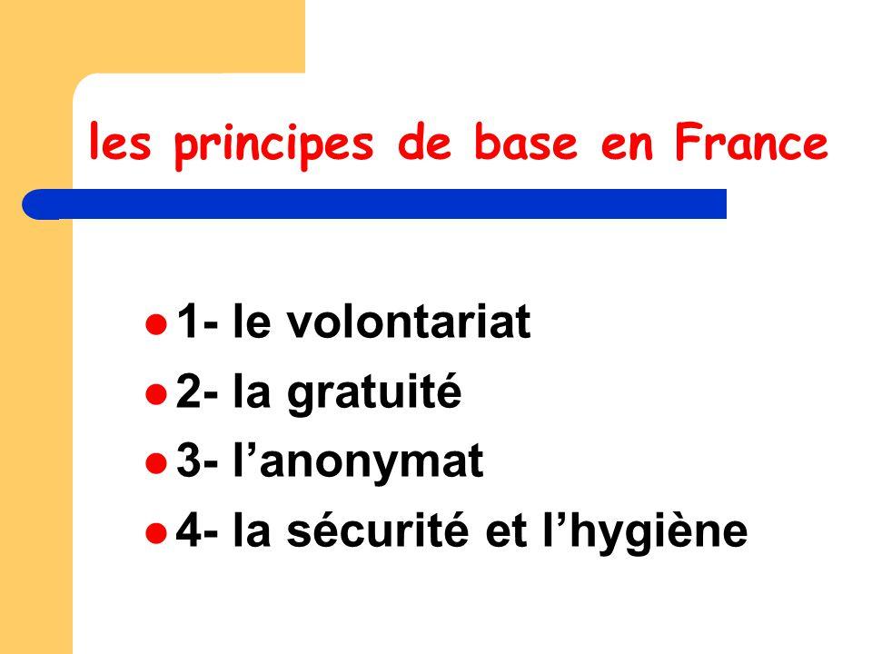 les principes de base en France 1- le volontariat 2- la gratuité 3- l'anonymat 4- la sécurité et l'hygiène