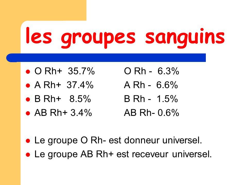 les groupes sanguins O Rh+ 35.7%O Rh - 6.3% A Rh+ 37.4%A Rh - 6.6% B Rh+ 8.5%B Rh - 1.5% AB Rh+ 3.4%AB Rh- 0.6% Le groupe O Rh- est donneur universel.