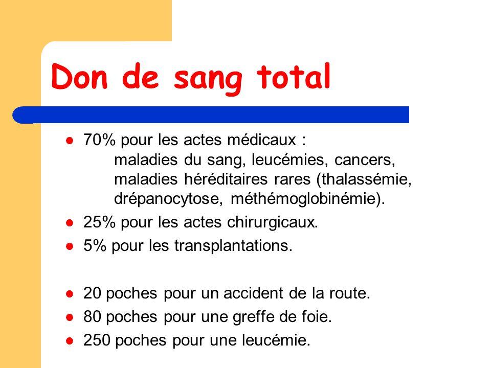 Don de sang total 70% pour les actes médicaux : maladies du sang, leucémies, cancers, maladies héréditaires rares (thalassémie, drépanocytose, méthémoglobinémie).