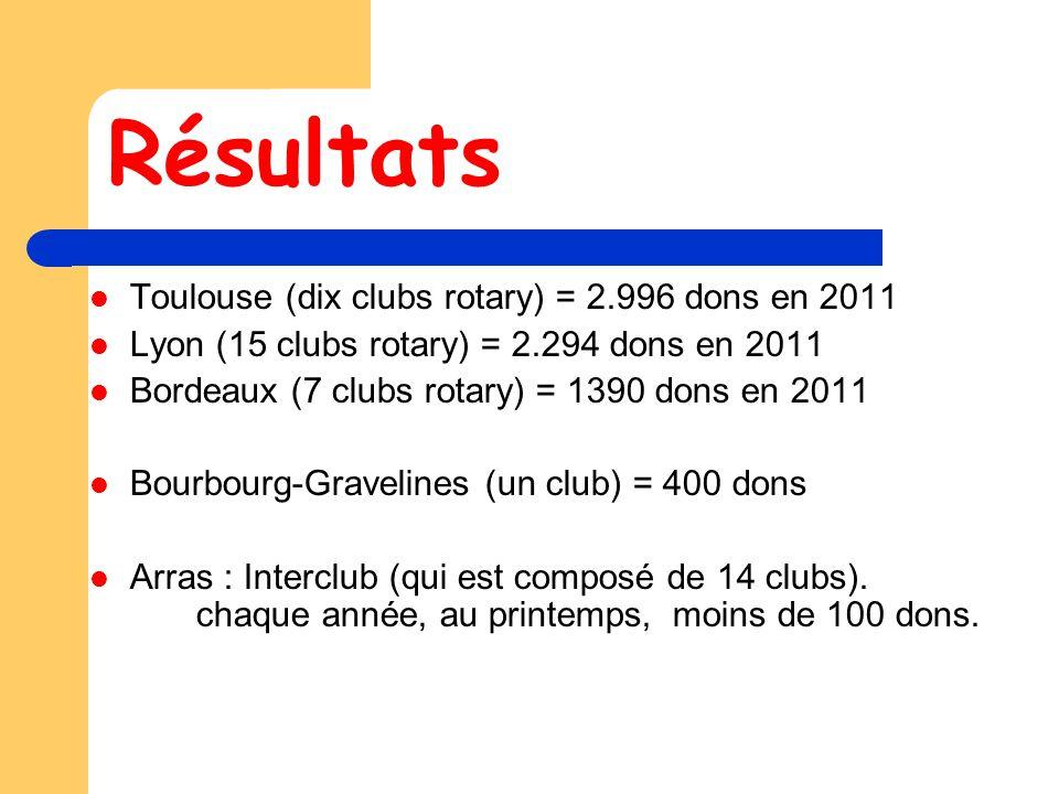 Résultats Toulouse (dix clubs rotary) = 2.996 dons en 2011 Lyon (15 clubs rotary) = 2.294 dons en 2011 Bordeaux (7 clubs rotary) = 1390 dons en 2011 Bourbourg-Gravelines (un club) = 400 dons Arras : Interclub (qui est composé de 14 clubs).