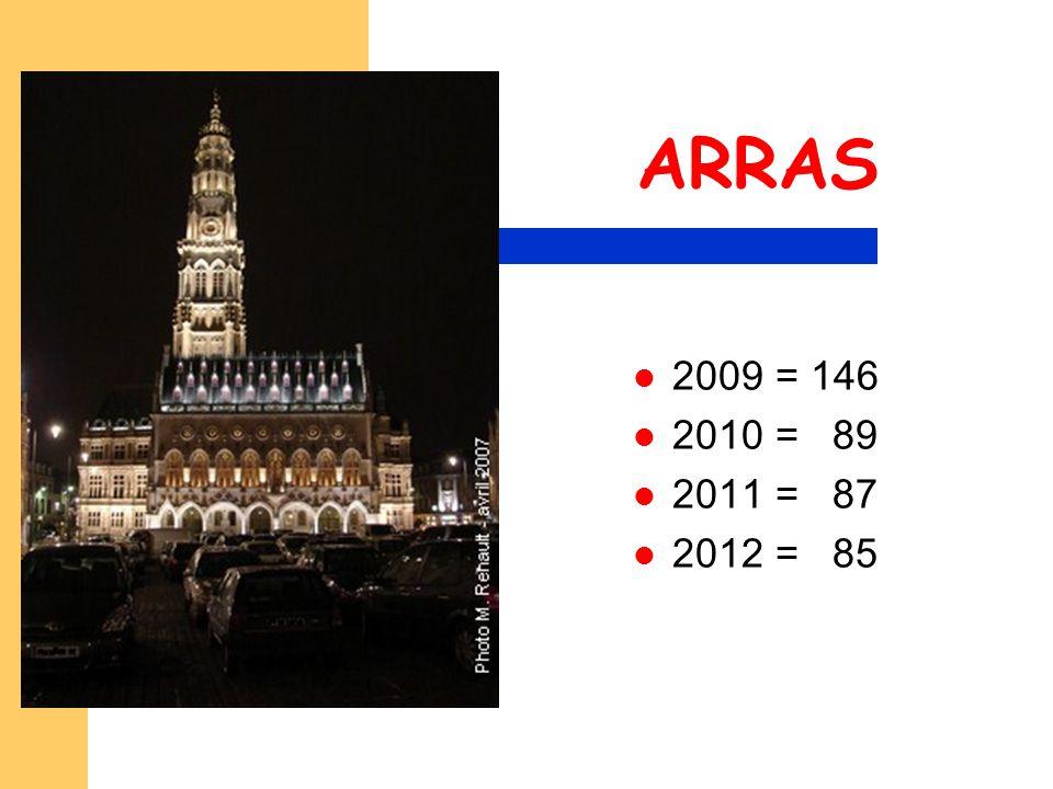 ARRAS 2009 = 146 2010 = 89 2011 = 87 2012 = 85