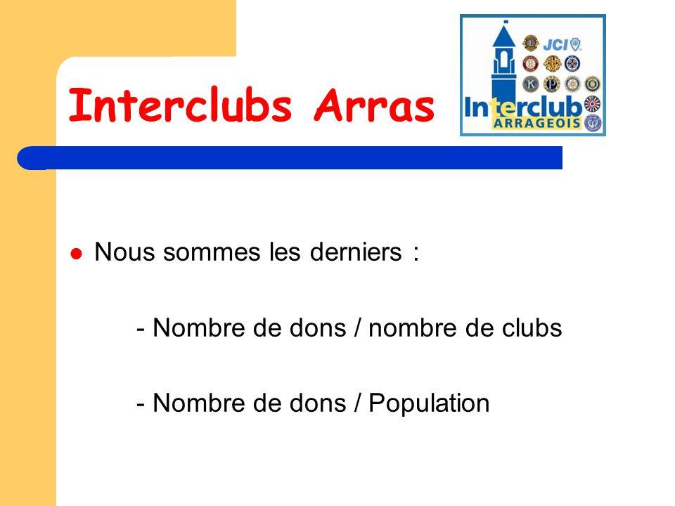 Interclubs Arras Nous sommes les derniers : - Nombre de dons / nombre de clubs - Nombre de dons / Population