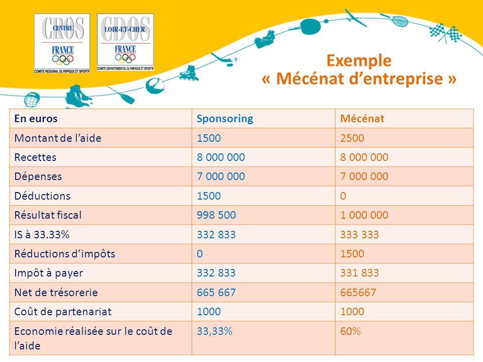 Exemple « Mécénat d'entreprise » CROS © réalisé avec le soutien de la Région Centre, du CNDS et en partenariat avec la CPCA En eurosSponsoringMécénat