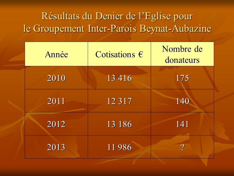 Résultats du Denier de l'Eglise pour le Groupement Inter-Parois Beynat-Aubazine Année Cotisations € Nombre de donateurs 2010 13 416 175 2011 12 317 140 2012 13 186 141 2013 11 986