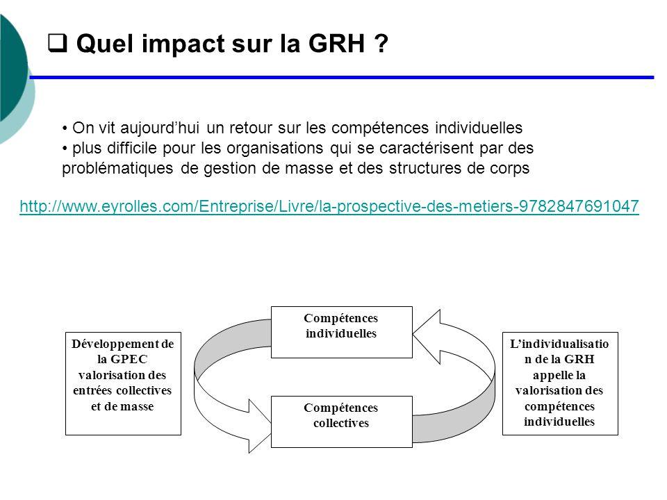 Compétences individuelles Compétences collectives Développement de la GPEC valorisation des entrées collectives et de masse L'individualisatio n de la GRH appelle la valorisation des compétences individuelles  Quel impact sur la GRH .