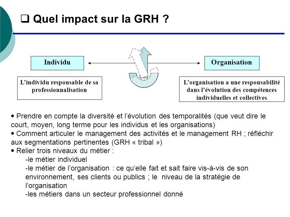  Quel impact sur la GRH ? IndividuOrganisation L'individu responsable de sa professionnalisation L'organisation a une responsabilité dans l'évolution
