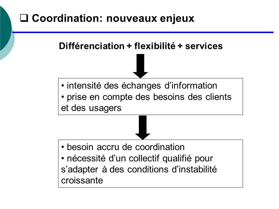  Coordination: nouveaux enjeux intensité des échanges d'information prise en compte des besoins des clients et des usagers besoin accru de coordination nécessité d'un collectif qualifié pour s'adapter à des conditions d'instabilité croissante Différenciation + flexibilité + services